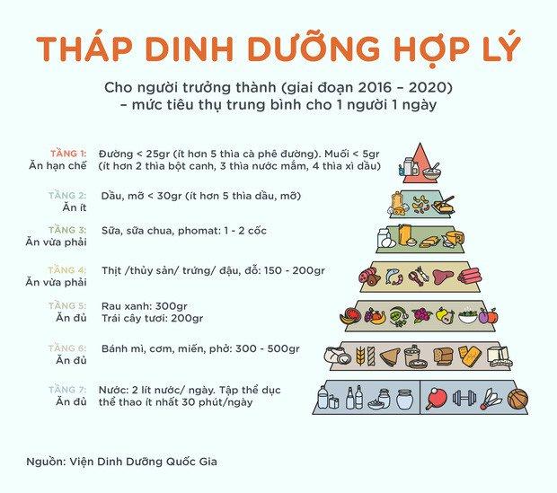 luong-calo-can-bo-sung-moi-ngay-de-co-the-luon-khoe-manh